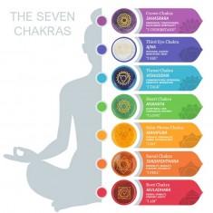 7 Chakras Palmstone Set explained